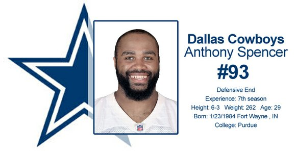"Defensive End Anthony Spencer was placed on the ""Reserved/Injured"" list yesterday."