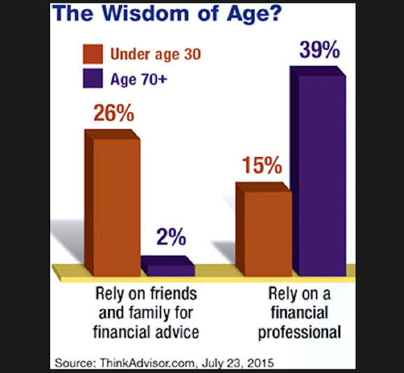 On the winding road to retirement, where do you turn for advice?