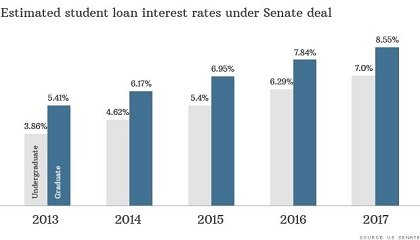 A bipartisan deal on student loans announced by a group of senators Thursday, July 18, 2013, will help students, but only in the short-term. According to the deal, undergraduates taking out loans this fall will pay just 3.86% in interest on new loans for this school year -- cheaper than the 6.8% interest rate that kicked in on July 1. The new rates would apply for loans taken out after July 1.