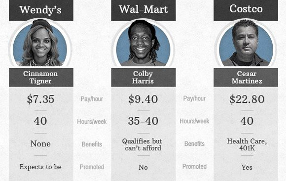 Worker wages: Wendy's vs. Wal-Mart vs. Costco  Cinnamon Tigner, Colby Harris and Cesar Martinez hold similar positions at Wendy's, Wal-Mart and Costco, respectively. Their levels of experience vary but the wages are representative of the average worker we interviewed.