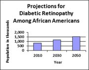 This graph shows that more than 800,000 African Americans have diabetic retinopathy, and this number is projected to increase to approximately 1.2 million by 2030.  Source: Vision Problems in the U.S., 2012