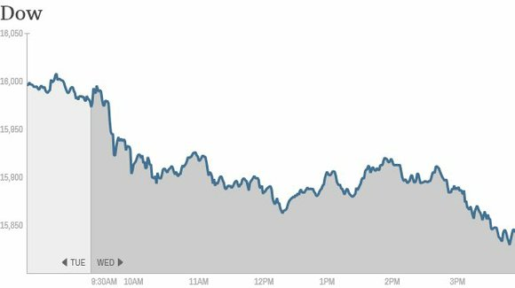 Stocks tumbled Wednesday as investors bet that a new U.S. budget deal raises chances the Federal Reserve might start to ...