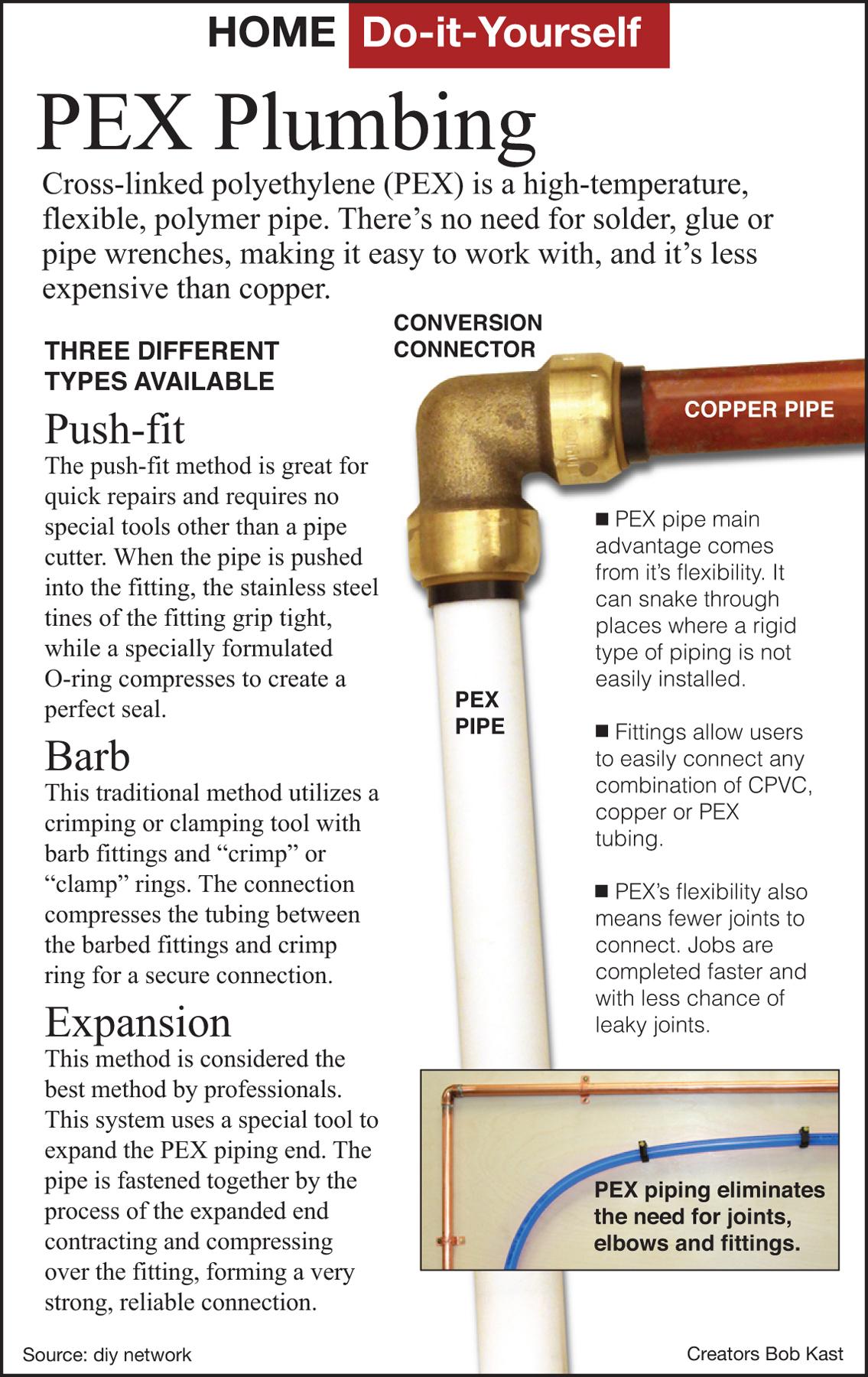 Here S How How To Install Plastic Pex Plumbing Houston
