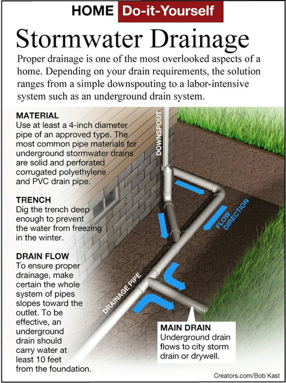 Here 39 s how avoid water drainage problems from gutters for Home drainage issues