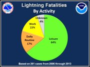 Nearly two-thirds – 64 percent – of the lightning fatalities between 2006 and 2013 occurred during leisure activities.
