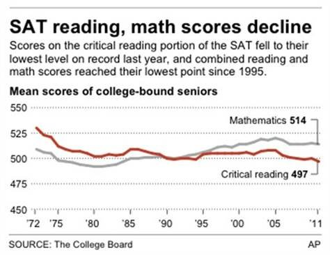 Texas high school students matched their lowest scores on the SAT in more than a decade.