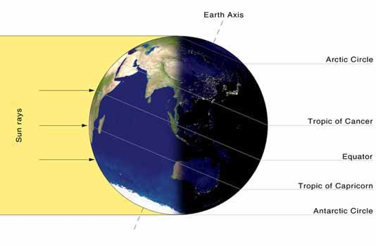 Summer solstice in the Northern Hemisphere occurs on June 20, 21, or 22, when the sun reaches its most northerly ...