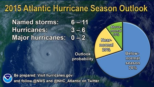 This year's Atlantic hurricane season probably will have fewer storms than normal for the third year running -- thanks in ...