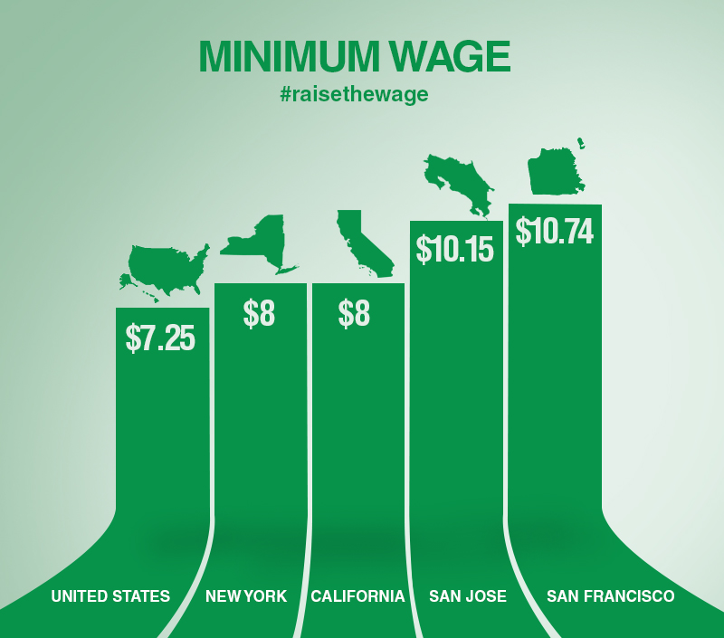 What Is The Minimum Wage In New York City >> Cuomo S Wage Board Must Take Action New York Amsterdam News The