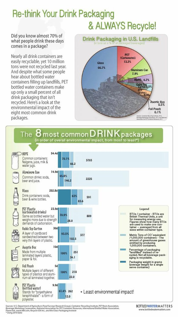 The International Bottled Water Association (IBWA) has released a new infographic setting the record straight about landfill space and environmental ...
