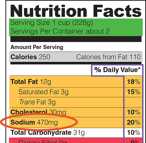 Nutrition labels indicate the amount of sodium in each serving. For foods with limited sodium content, however, the labeling is ...