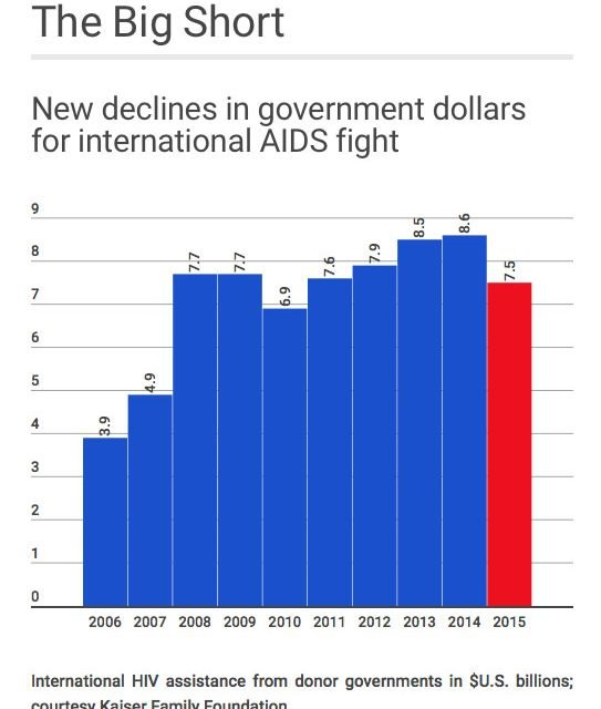 Throughout AIDS 2016, whispers that global funds to fight HIV/AIDS have begun to dry up have turned to shouts.