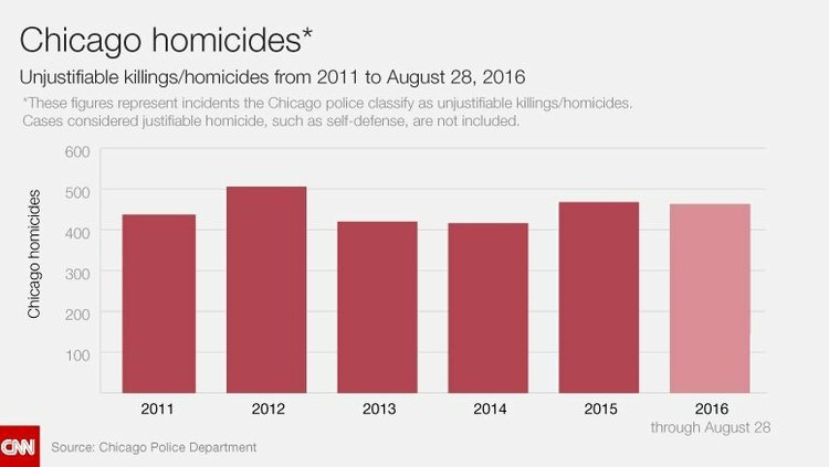 Chicago Is On Track To Cross A Disturbing Threshold And Top The Number Of Shootings Chart Shows Unjustifiable Killings Homicides