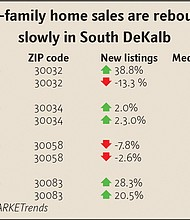 Single-family home sales are rebounding slowly in South DeKalb Source: MARKETrends