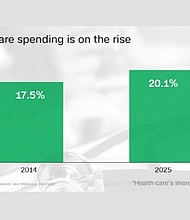 The United States spent $3.2 trillion on health care in 2015, up 5.8% from the year before, according to new data from the Centers on Medicare and Medicaid Services. Source: CNNMoney/Centers on Medicare and Medicaid Services.