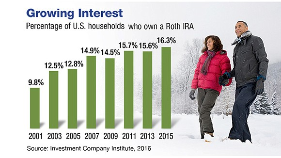 What Is the Roth IRA Five-Year Rule?