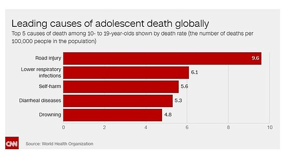 More than 1.2 million adolescents die every year around the world -- an average of 3,000 deaths per day -- ...