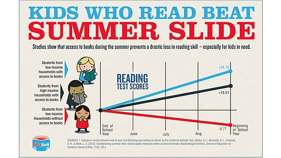 Summer doesn't have to be a step back for your student.