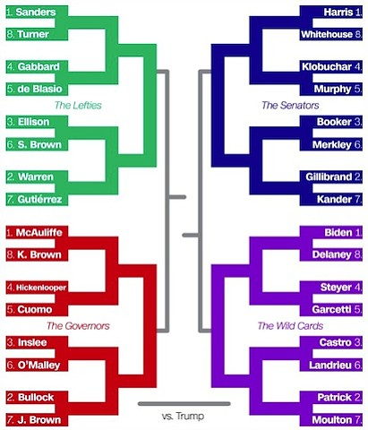 Best March Madness Bracket 2020 The 2020 Democratic Primary, as a March Madness Bracket | Houston