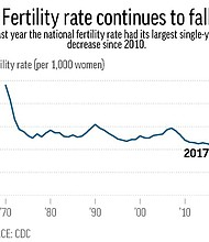 Chart shows the fertility rate (per 1,000 women) from 1970 to 2017.