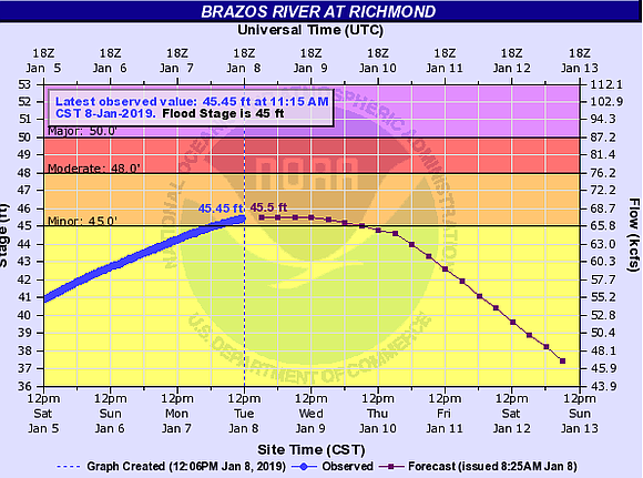 The National Weather Service has issued a flash flood warning for the Brazos River in Richmond until Thursday, Jan. 10 ...