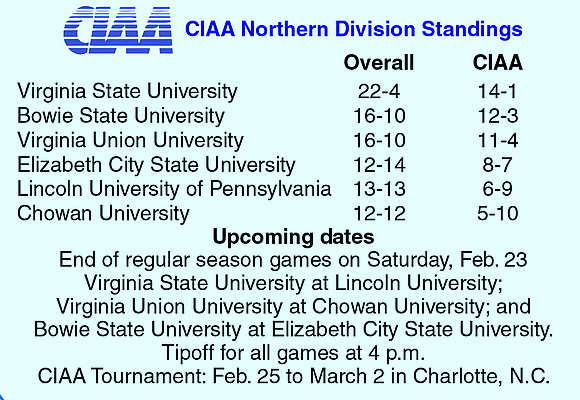 """Just two days after the CIAA's regular basketball season ends, the """"second season"""" will begin. The regular season ends Feb. ..."""