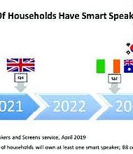 Smart Speaker Adoption Timeline Graphic: Business Wire