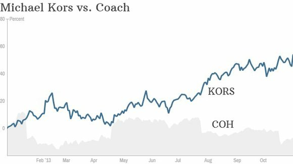 Michael Kors knows how to make it work. And investors couldn't be happier. Sales at the designer's namesake company jumped ...