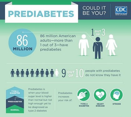 The number of Americans with diabetes continues to rise -- there are now more than 29 million adults living with ...
