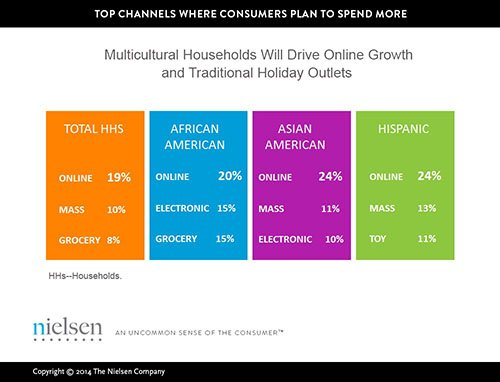 Multicultural consumers are expected to drive this year's increase in holiday spending with African-Americans making up the largest percentage of ...
