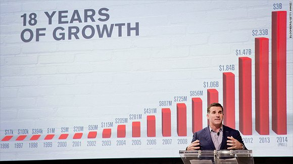 The company scored $3 billion in revenue last year for the first time in its history. Under Armour's stock price ...