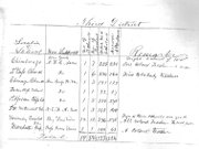 Details of early Freedmen's Bureau schools in Richmond, October 1865.