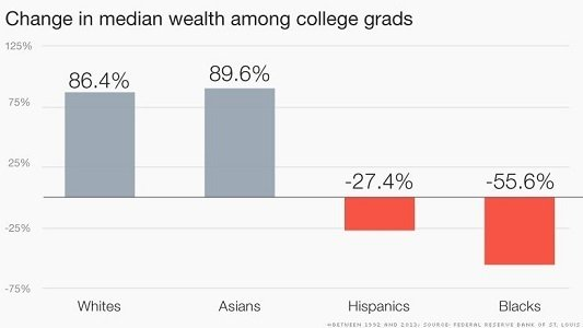 College-educated blacks and Hispanics have seen their wealth and income shrivel over the past 20 years. What's more, these folks have not only fared worse than white and Asian graduates, but also black and Hispanics without four-year college degrees, according to a new report from the Federal Reserve Bank of St. Louis.