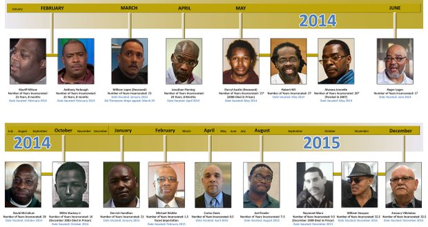 Timeline of Wrongful convictions
