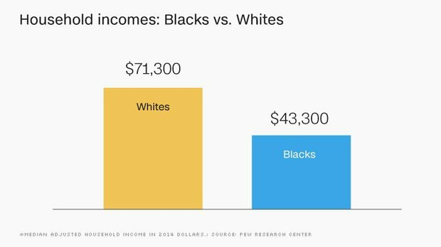 Blacks in the United States continue to lag far behind whites in key areas of economic well-being like wealth, income and homeownership, a new report from the Pew Research Center finds.
