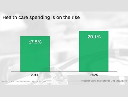 As more Americans get health coverage under the Affordable Care Act, spending on health care is rising faster than it ...