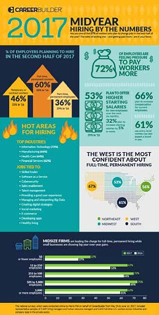 The odds of landing one – and getting paid more - are in your favor, according to CareerBuilder's 2017 Midyear ...