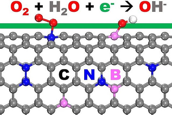 Nitrogen-doped carbon nanotubes or modified graphene nanoribbons may be suitable replacements for platinum for fast oxygen reduction, the key reaction ...