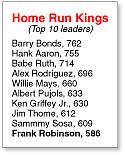 Home Run Kings-Top Ten leaders