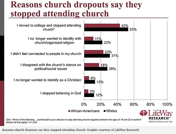 African-American young adults are more likely than their Caucasian counterparts to drop out of Protestant churches during their early adult ...