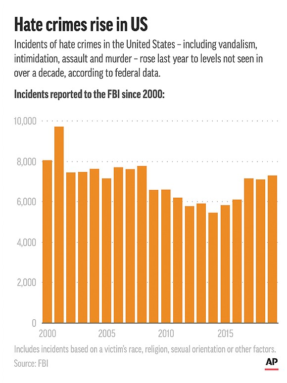 Hate crimes in the United States rose to the highest level in more than a decade as federal officials also ...