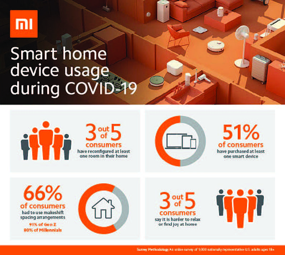 A new study released recently by Xiaomi, a global leader in smart devices, found that since March 2020, 70% of ...