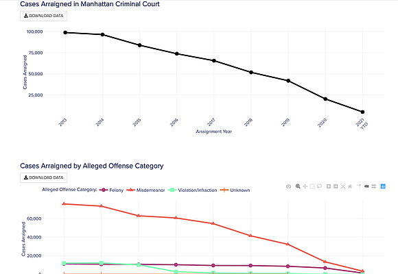 """Manhattan District Attorney Cy Vance, Jr., launches a groundbreaking """"Data Dashboard"""" that provides the public with data about the Manhattan ..."""