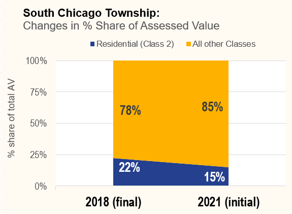 Changes in percent share of assessed value